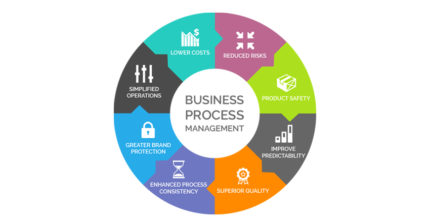 Business Process Management - Riyadh